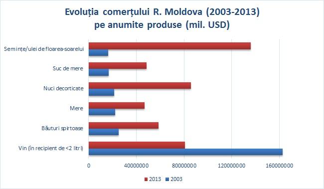 Analiza II- Exporturile de vinuri moldovenesti