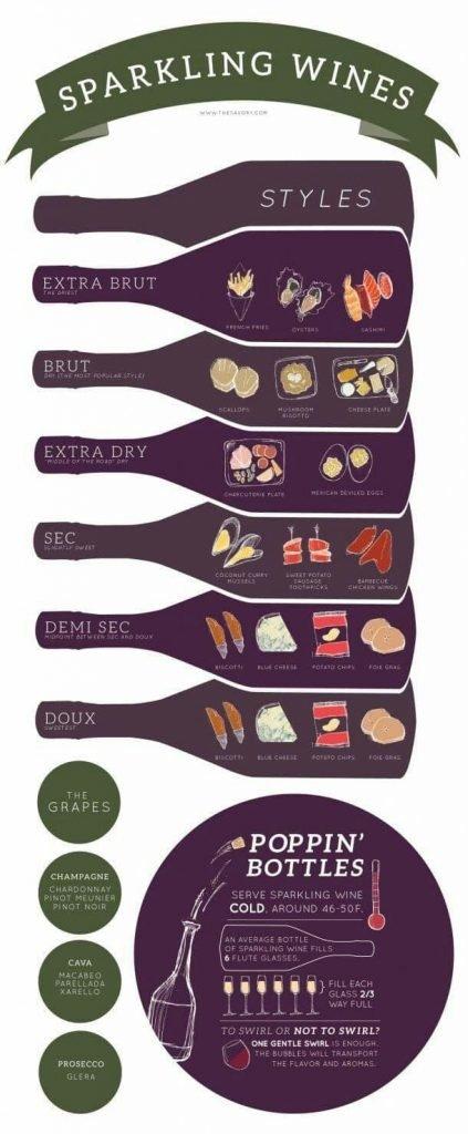 Cum alegem un vin spumant pentru diverse sărbători sau alte ocazii? 3